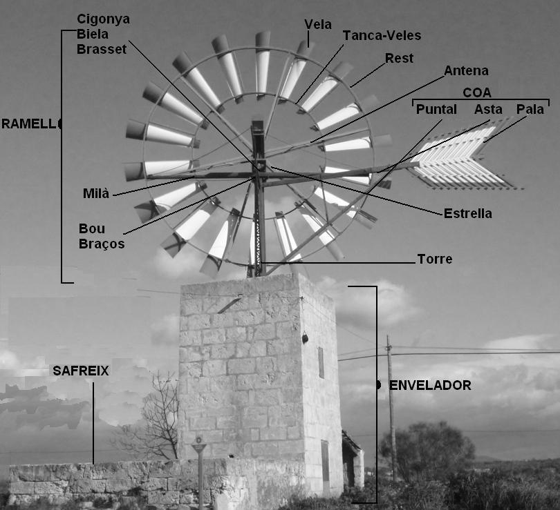 Molino viento nomenclatura