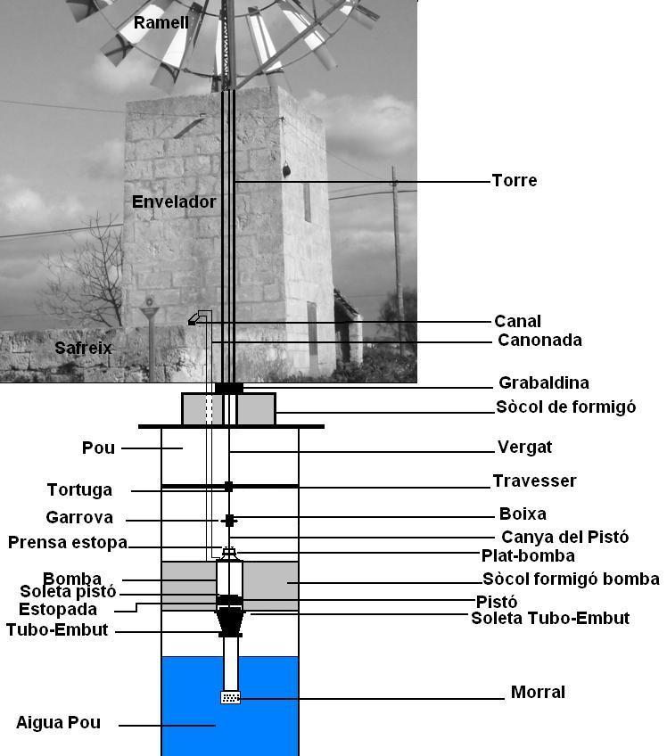 esquema mecanismo extracción agua molino Ramell